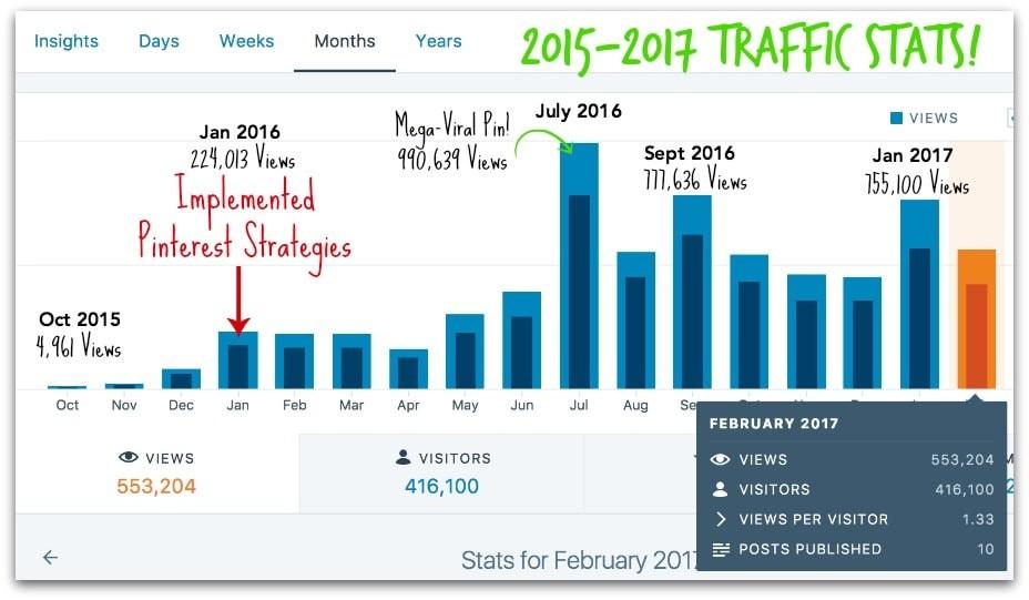Pinterest Traffic Avalanche Stats