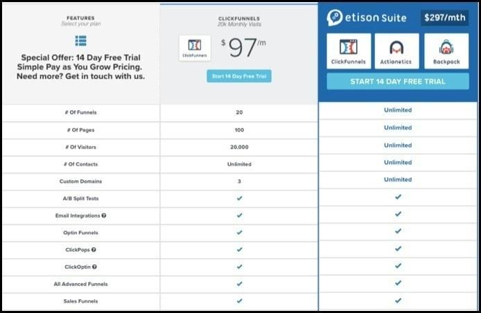 ClickFunnels (StartUp) versus Etison Suite