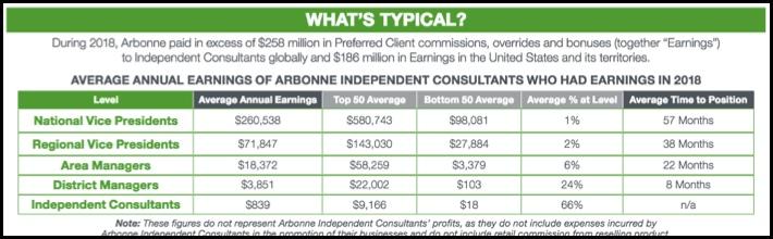 Arbonne's Earnings Chart.