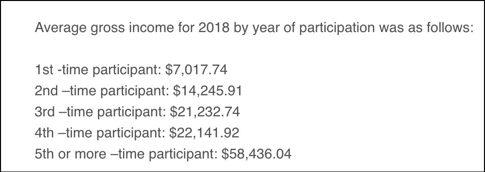 Income that siudents make.