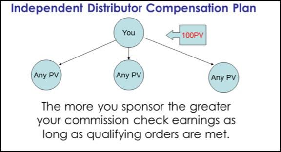 SeneGence compensation plan.