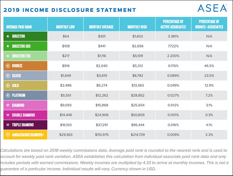 ASEA Income Disclosure